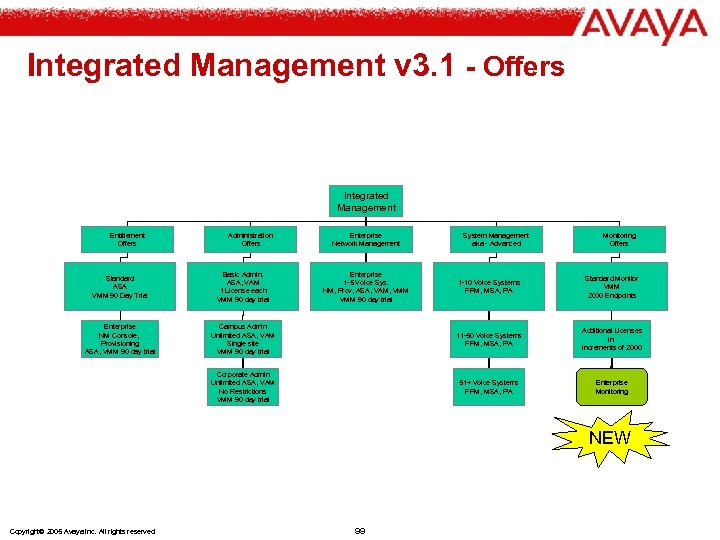 Integrated Management v 3. 1 - Offers Integrated Management Entitlement Offers Administration Offers Standard