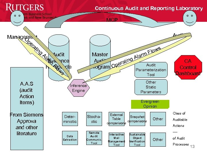 Continuous Audit and Reporting Laboratory MCP Management O pe ra tin g Auditor s
