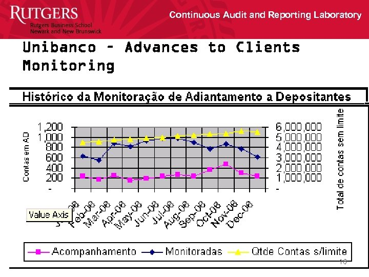 Continuous Audit and Reporting Laboratory Unibanco – Advances to Clients Monitoring 16