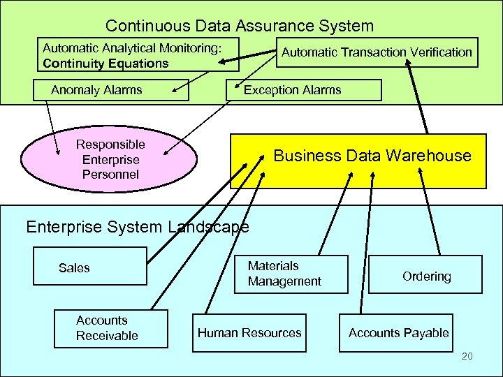 Continuous Data. Continuous Audit and Reporting Laboratory Assurance System Automatic Analytical Monitoring: Continuity Equations