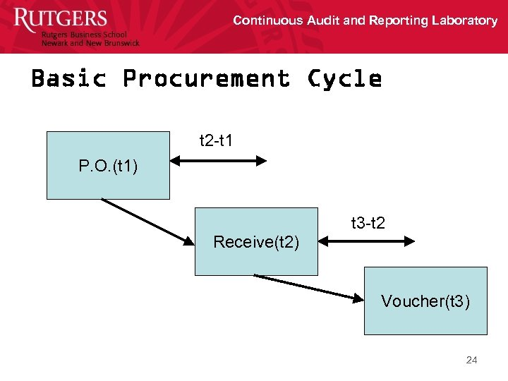 Continuous Audit and Reporting Laboratory Basic Procurement Cycle t 2 -t 1 P. O.