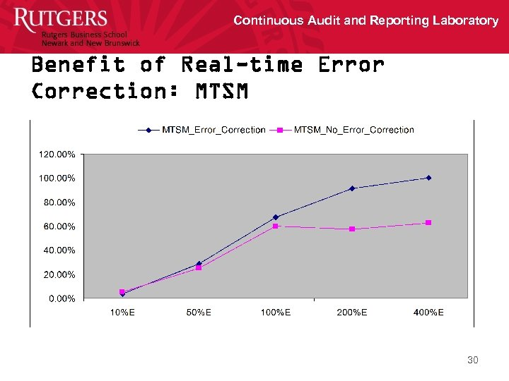 Continuous Audit and Reporting Laboratory Benefit of Real-time Error Correction: MTSM 30