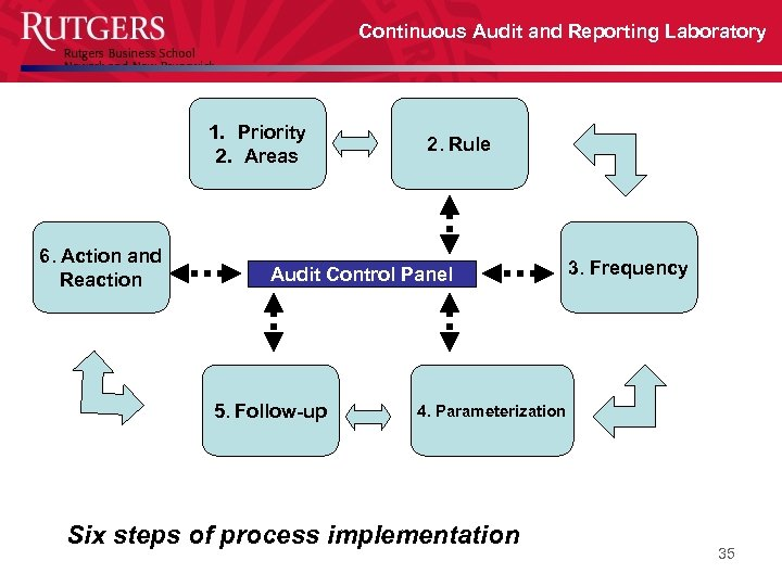 Continuous Audit and Reporting Laboratory 1. Priority 2. Areas 6. Action and Reaction 2.
