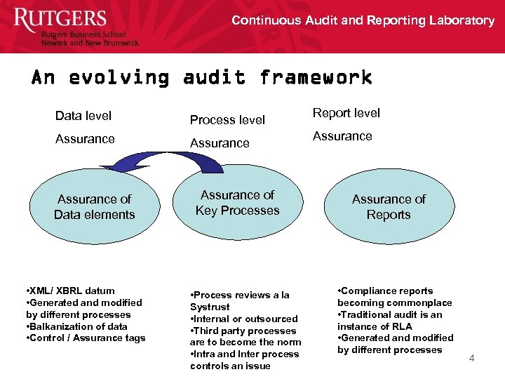 Continuous Audit and Reporting Laboratory An evolving audit framework Data level Process level Assurance