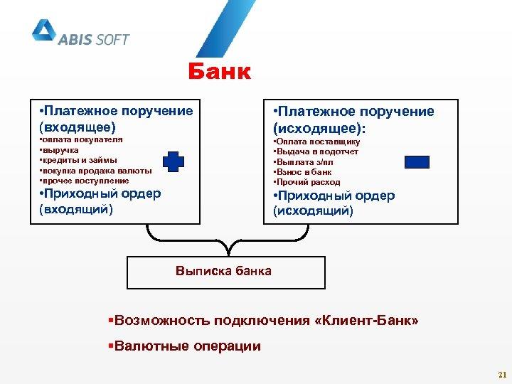 Банк • Платежное поручение (входящее) • оплата покупателя • выручка • кредиты и займы