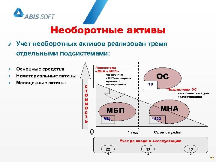 Необоротные активы Учет необоротных активов реализован тремя отдельными подсистемами: Основные средства Нематериальные активы Малоценные
