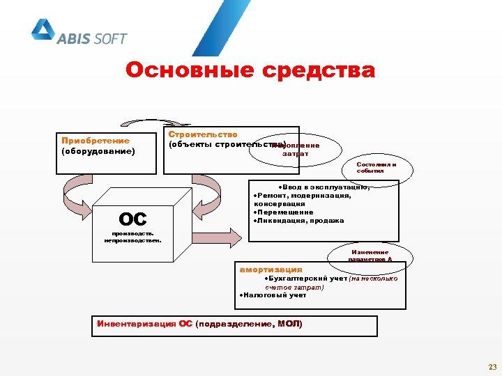 Основные средства Приобретение (оборудование) Строительство (объекты строительства) Накопление затрат Состояния и события ОС ·Ввод