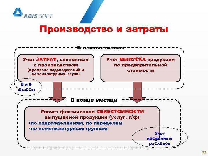 Производство и затраты В течение месяца Учет ЗАТРАТ, связанных с производством (в разрезе подразделений