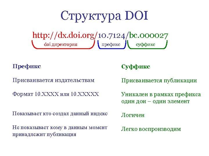 Структура DOI http: //dx. doi. org/10. 7124/bc. 000027 doi директория префикс суффикс Префикс Суффикс