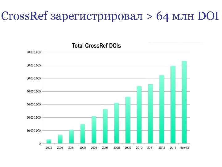 Cross. Ref зарегистрировал > 64 млн DOI