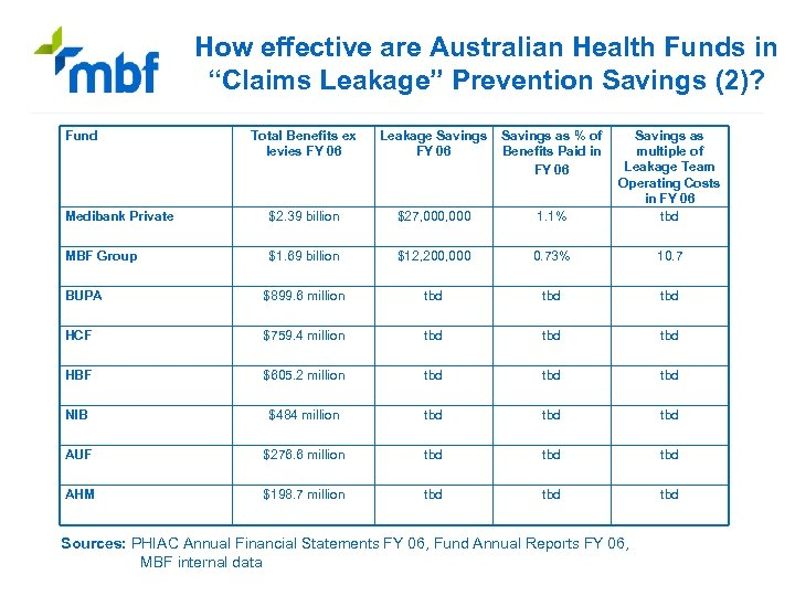 """How effective are Australian Health Funds in """"Claims Leakage"""" Prevention Savings (2)? Fund Total"""