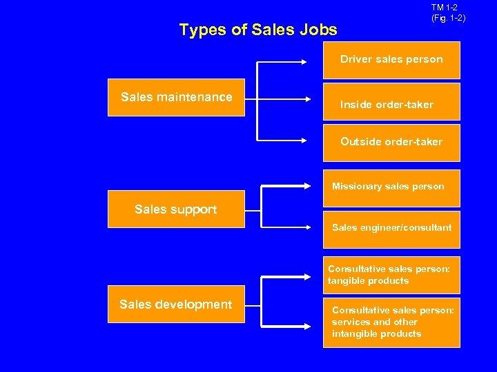 Types of Sales Jobs TM 1 -2 (Fig. 1 -2) Driver sales person Sales