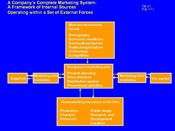 A Company's Complete Marketing System: A Framework of Internal Sources Operating within a Set