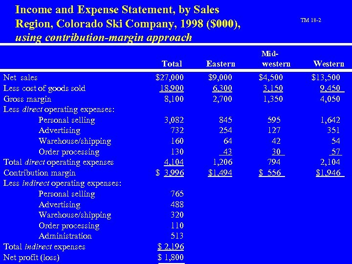 Income and Expense Statement, by Sales Region, Colorado Ski Company, 1998 ($000), using contribution-margin