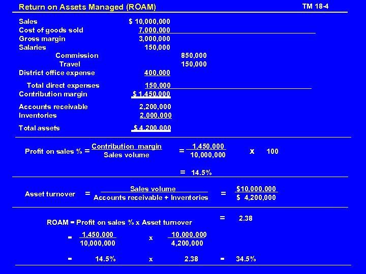 TM 18 -4 Return on Assets Managed (ROAM) Sales Cost of goods sold Gross
