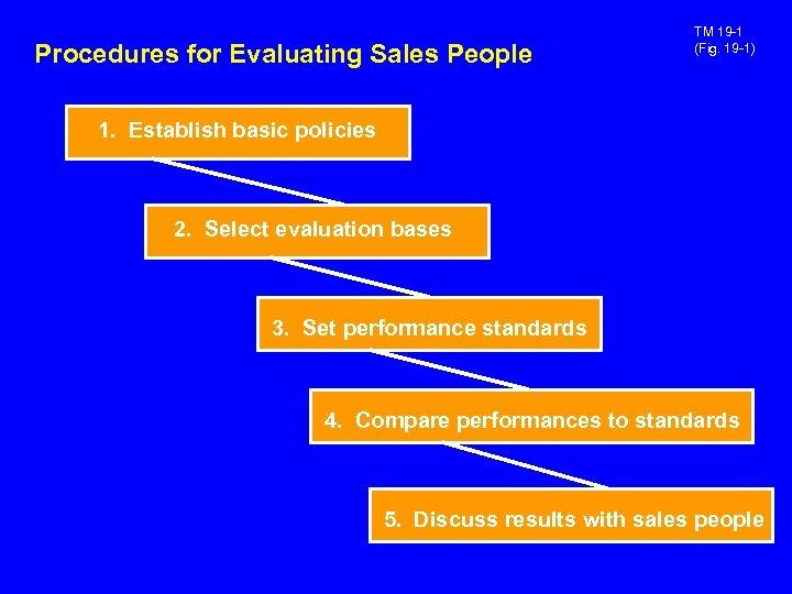Procedures for Evaluating Sales People TM 19 -1 (Fig. 19 -1) 1. Establish basic