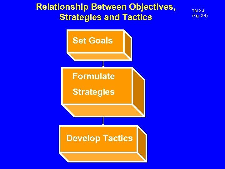 Relationship Between Objectives, Strategies and Tactics Set Goals Formulate Strategies Develop Tactics TM 2