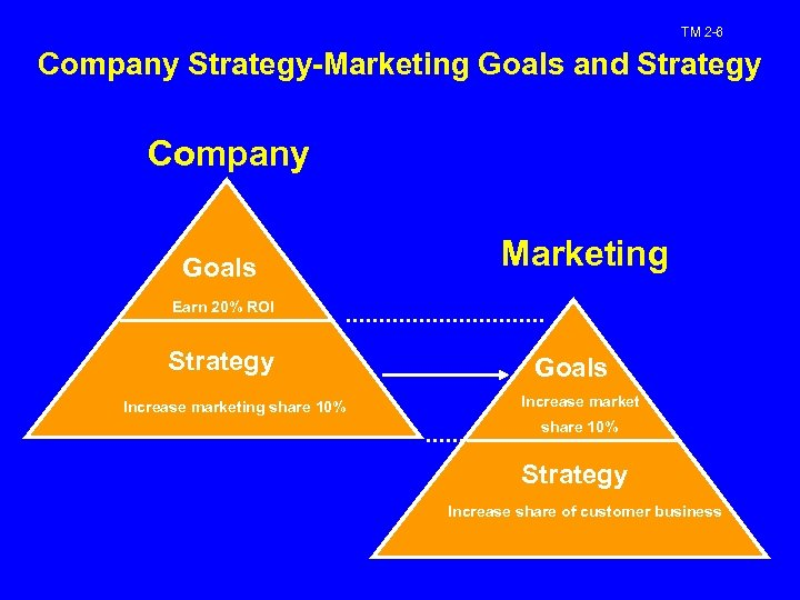 TM 2 -6 Company Strategy-Marketing Goals and Strategy Company Goals Marketing Earn 20% ROI