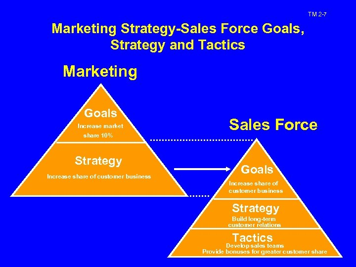 TM 2 -7 Marketing Strategy-Sales Force Goals, Strategy and Tactics Marketing Goals Increase market