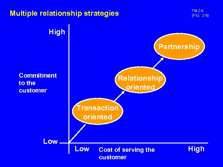 TM 2 -8 (FIG. 2 -5) Multiple relationship strategies High Partnership Commitment to the