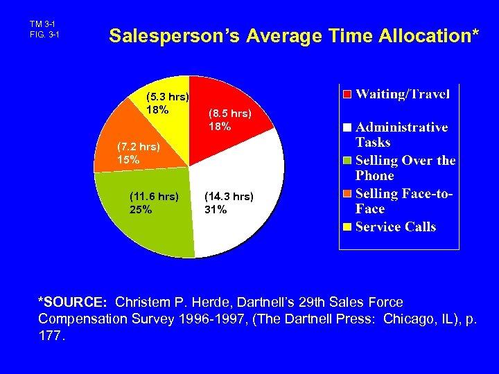 TM 3 -1 FIG. 3 -1 Salesperson's Average Time Allocation* (5. 3 hrs) 18%