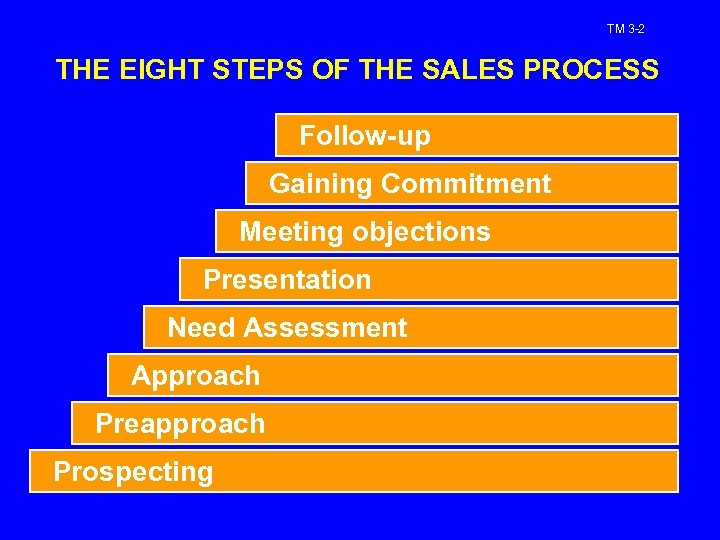 TM 3 -2 THE EIGHT STEPS OF THE SALES PROCESS Follow-up Gaining Commitment Meeting