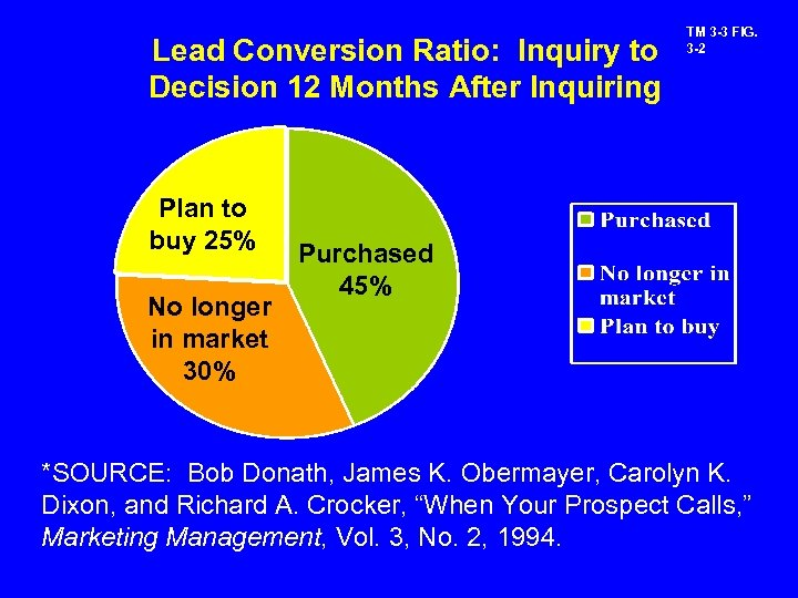 Lead Conversion Ratio: Inquiry to Decision 12 Months After Inquiring Plan to buy 25%