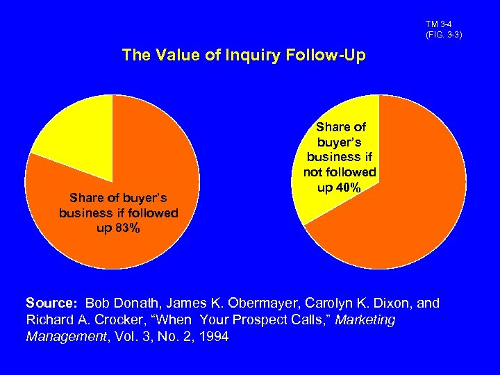 TM 3 -4 (FIG. 3 -3) The Value of Inquiry Follow-Up Share of buyer's