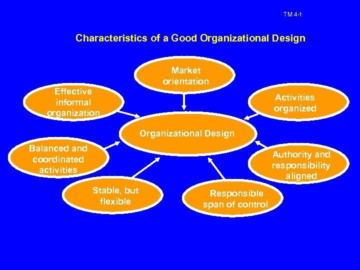 TM 4 -1 Characteristics of a Good Organizational Design Market orientation Effective informal organization