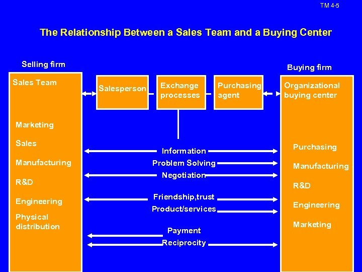 TM 4 -5 The Relationship Between a Sales Team and a Buying Center Selling