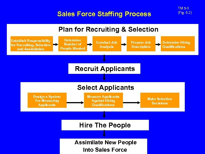 TM 5 -3 (Fig. 5. 2) Sales Force Staffing Process Plan for Recruiting &