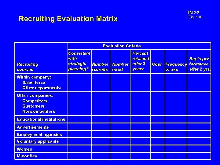 TM 5 -9 (Fig. 5 -8) Recruiting Evaluation Matrix Evaluation Criteria Recruiting sources Within