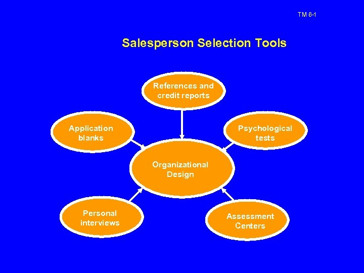 TM 6 -1 Salesperson Selection Tools References and credit reports Application blanks Psychological tests