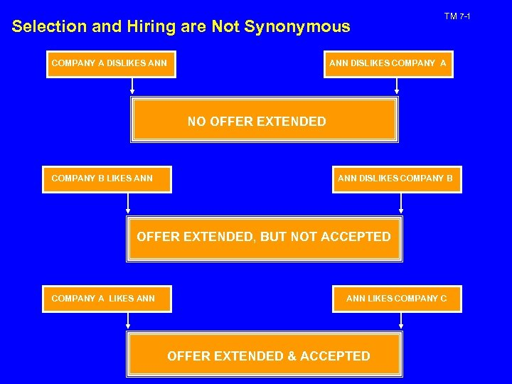 Selection and Hiring are Not Synonymous COMPANY A DISLIKES ANN TM 7 -1 ANN