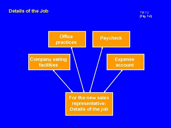 Details of the Job TM 7 -2 (Fig. 7 -2) Office practices Paycheck Company