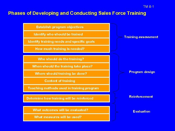 TM 8 -1 Phases of Developing and Conducting Sales Force Training Establish program objectives