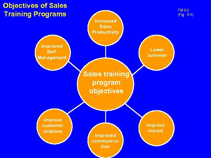 Objectives of Sales Training Programs TM 8 -2 (Fig. 8 -3) Increased Sales Productivity