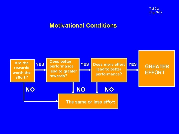 TM 9 -2 (Fig. 9 -2) Motivational Conditions Are the rewards worth the effort?