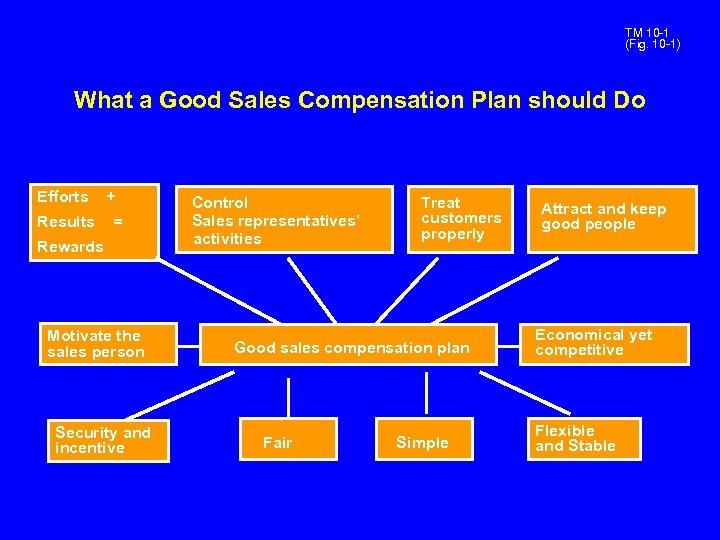 TM 10 -1 (Fig. 10 -1) What a Good Sales Compensation Plan should Do