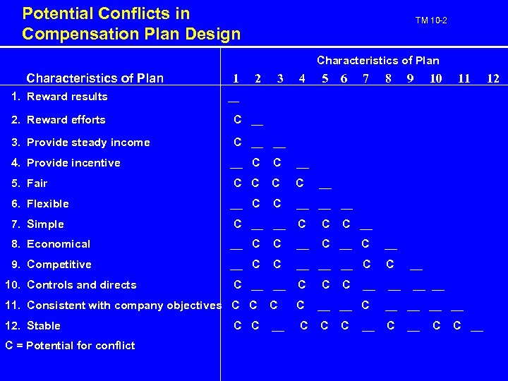 Potential Conflicts in Compensation Plan Design TM 10 -2 Characteristics of Plan 1. Reward