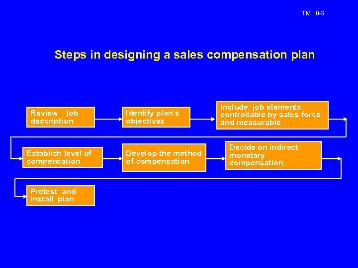 TM 10 -3 Steps in designing a sales compensation plan Review job description Establish