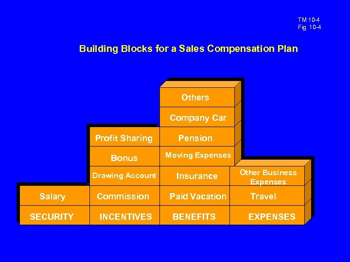TM 10 -4 Fig. 10 -4 Building Blocks for a Sales Compensation Plan Others