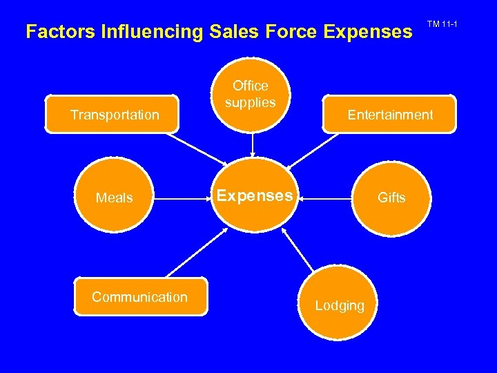 Factors Influencing Sales Force Expenses Transportation Meals Communication Office supplies TM 11 -1 Entertainment