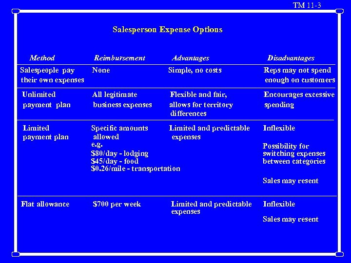 TM 11 -3 Salesperson Expense Options Method Reimbursement Advantages Disadvantages Salespeople pay their own