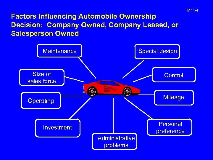 Factors Influencing Automobile Ownership Decision: Company Owned, Company Leased, or Salesperson Owned Maintenance Special