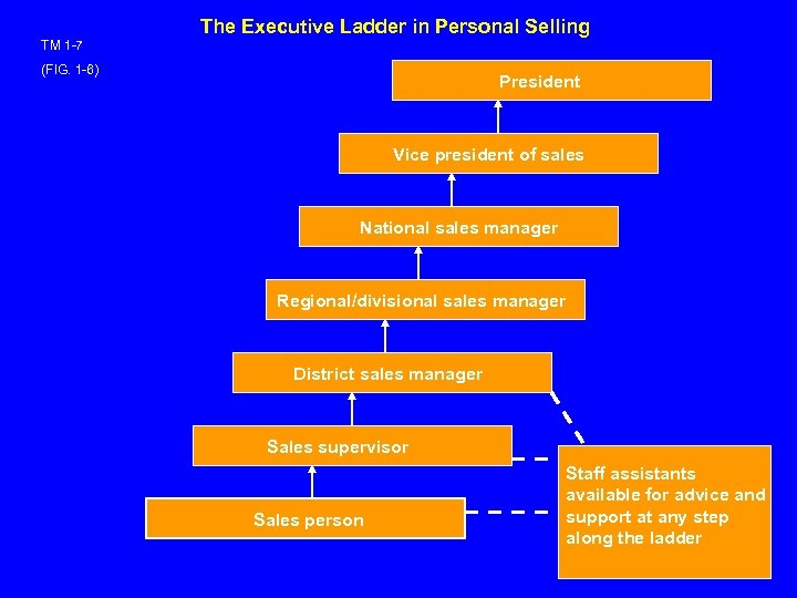 The Executive Ladder in Personal Selling TM 1 -7 (FIG. 1 -6) President Vice
