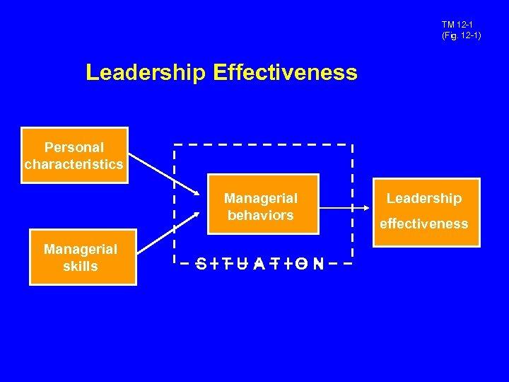 TM 12 -1 (Fig. 12 -1) Leadership Effectiveness Personal characteristics Managerial behaviors Managerial skills