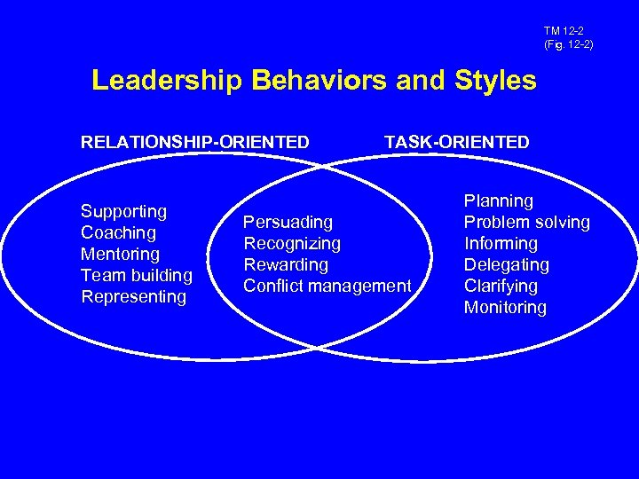 TM 12 -2 (Fig. 12 -2) Leadership Behaviors and Styles RELATIONSHIP-ORIENTED Supporting Coaching Mentoring