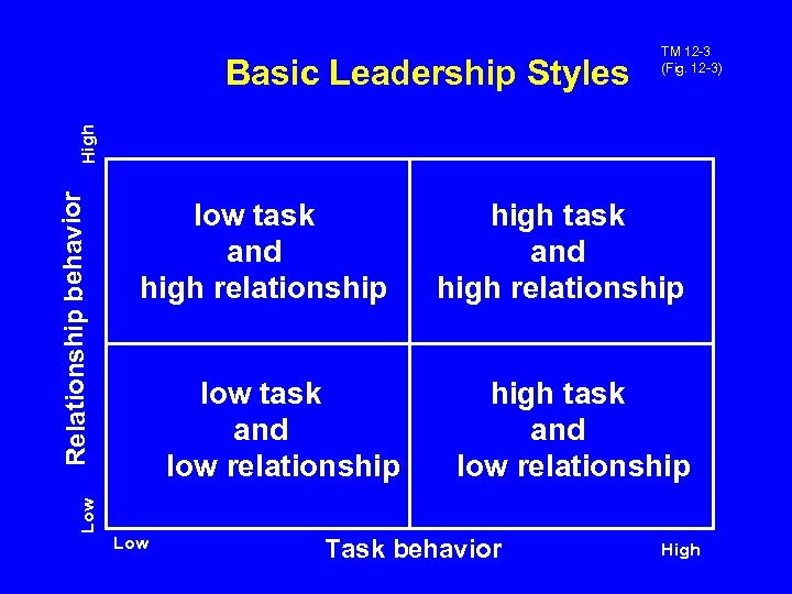 low task and high relationship low task and low relationship high task and high