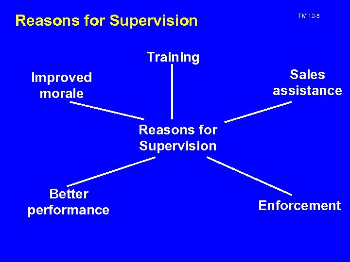 Reasons for Supervision TM 12 -5 Training Sales assistance Improved morale Reasons for Supervision